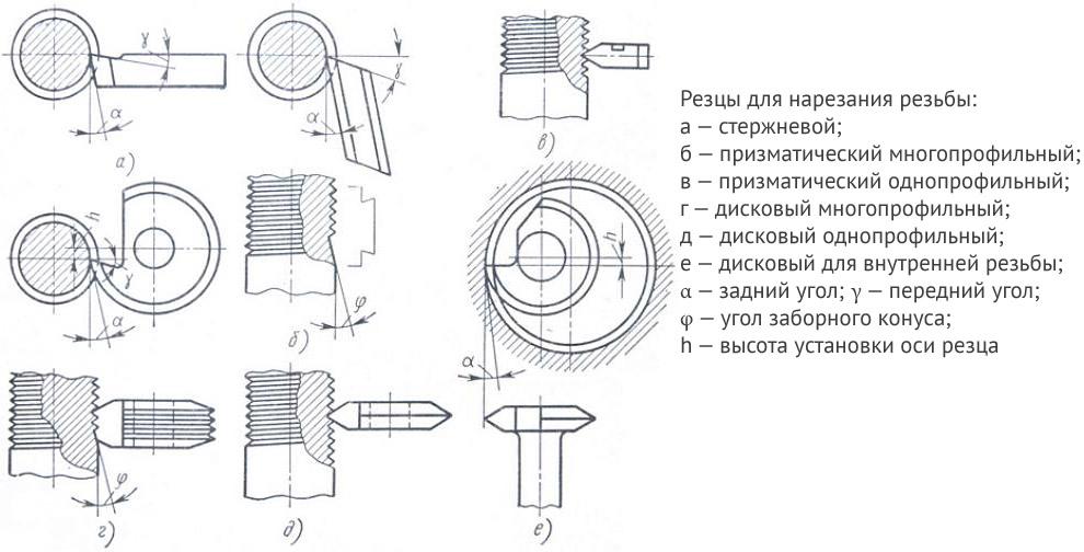 Нарезание прямоугольной резьбы на токарном станке