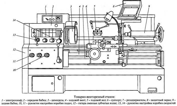 Схема устройства станка