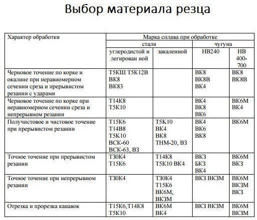 Таблица с выбором материалов резца