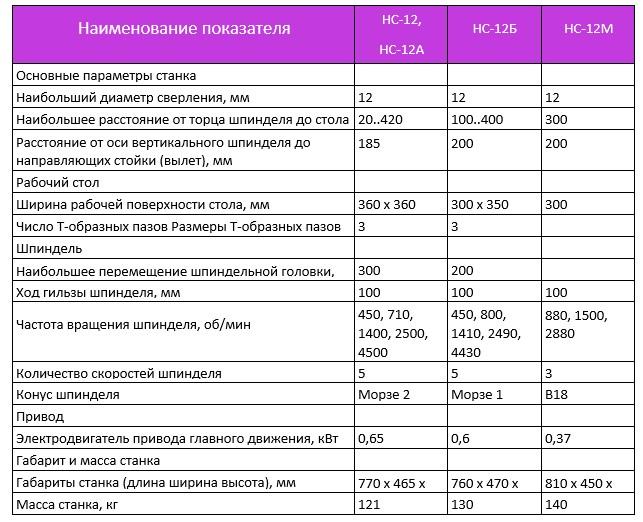 Технические возможности станков версии НС-12А, НС-12Б и НС-12М