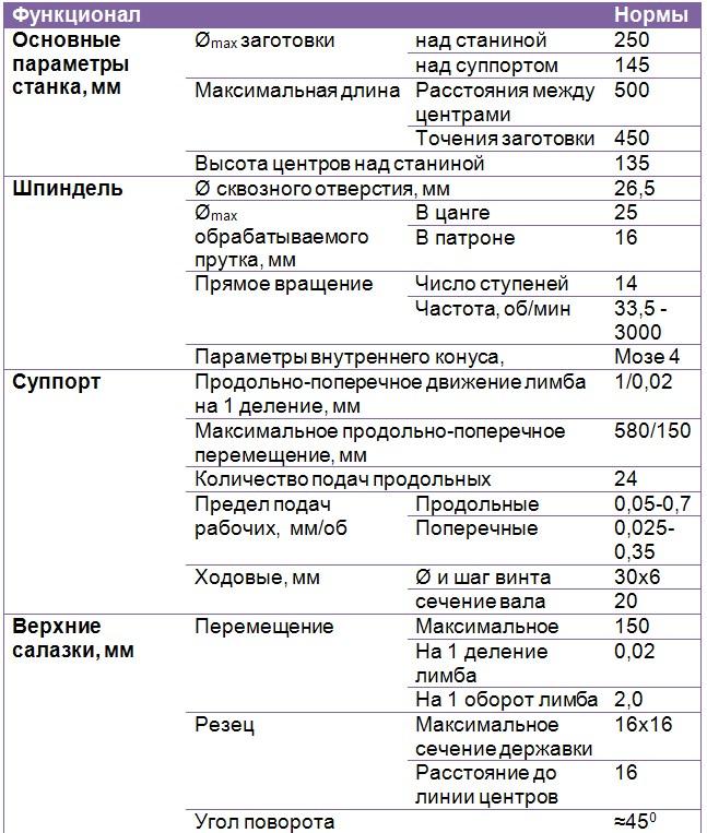 Технические параметры 1П611