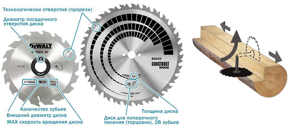 Выбор пильного диска для будущей пилорамы
