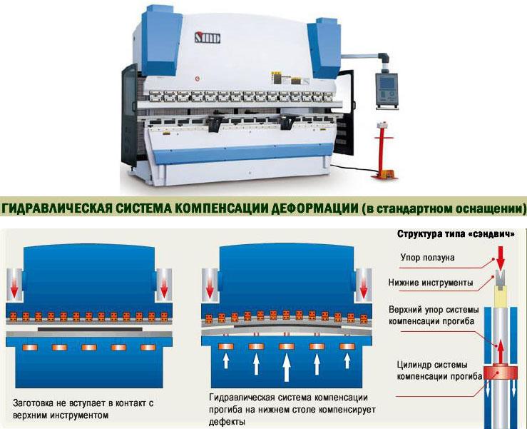 Гидравлическая система SMD PBB-220 с ЧПУ