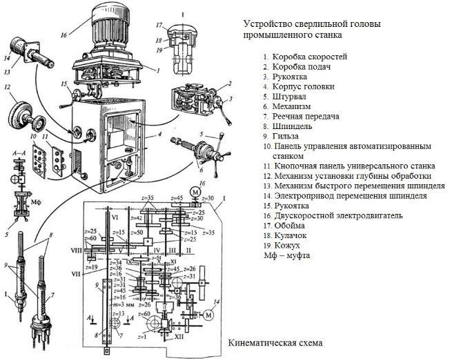 Конструкция сверлильной головы промышленного станка