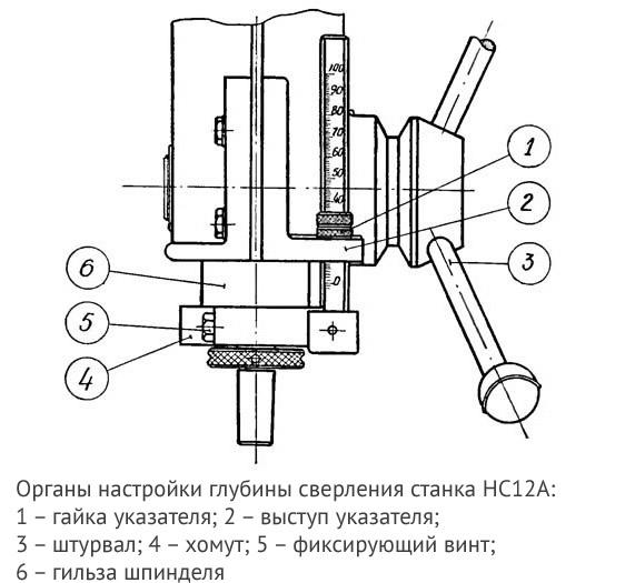 Органы настройки глубины сверления станка НС12А