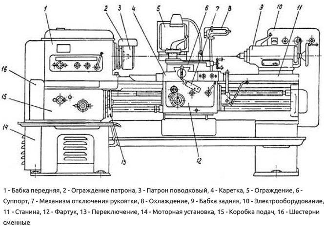 Основные узлы станка 1К62