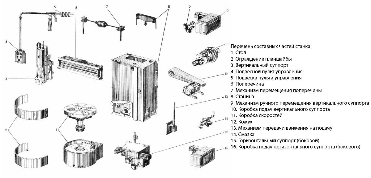 Перечень составных частей станка