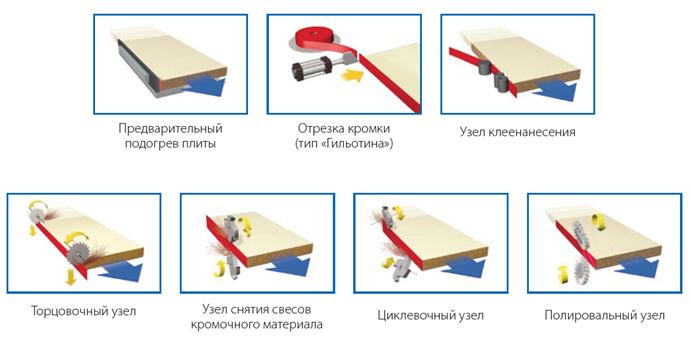 Пример выполняемых операций на станке