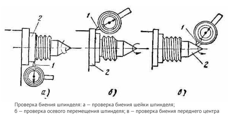 Проверка биения шпинделя