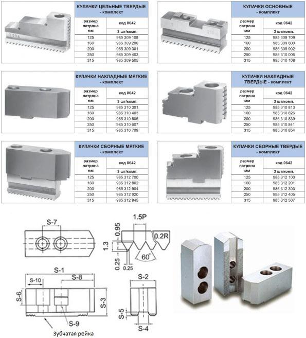 Разновидности кулачков для станков