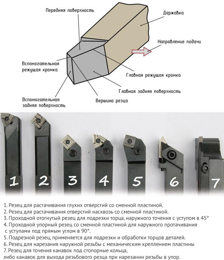 Разновидности токарных резцов