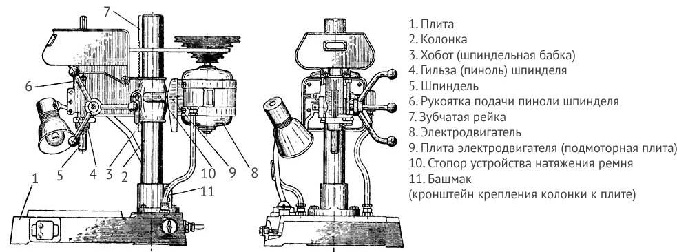 Расположение составных частей сверлильного станка НС-12