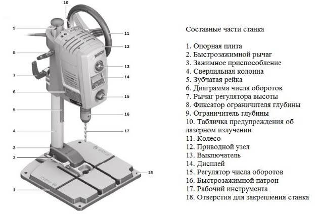 Составные части станка