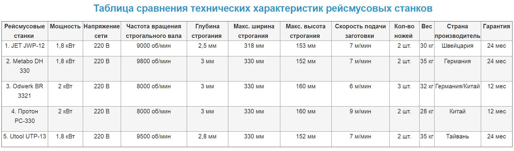 Сравнение технических характеристик рейсмусовых станков