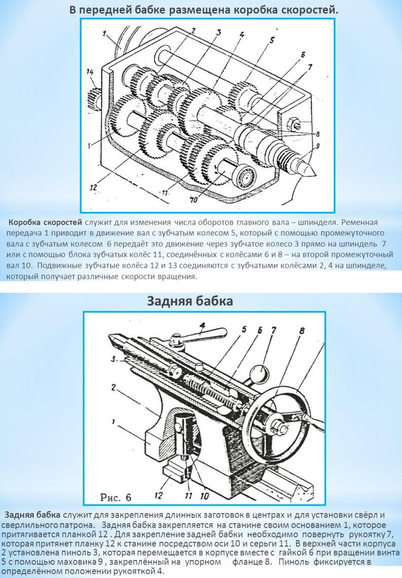 Схема передней и задней бабки ТВ-6