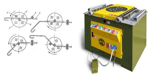 Схема работы станка для гибки прутов