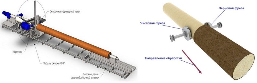 Схема узлов и принцип работы станка