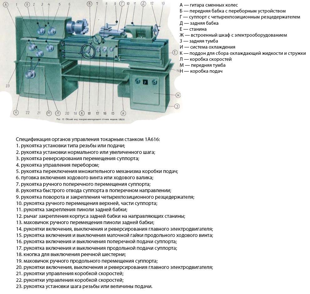 Схема управления токарным станком 1А616