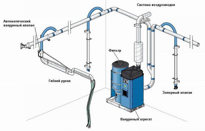 Схема устройства вентиляции и воздухоотвода
