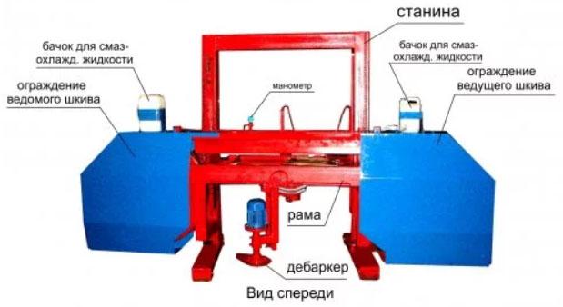 Схема устройства лесопилки радуга