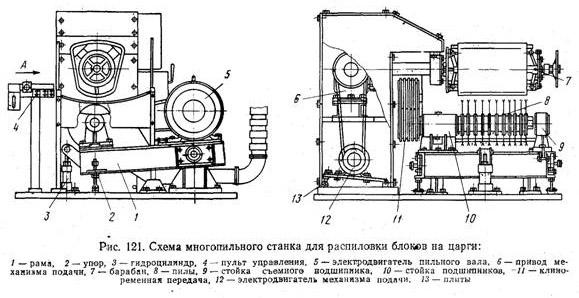 Схема устройства многопильного станка для распиловки блоков