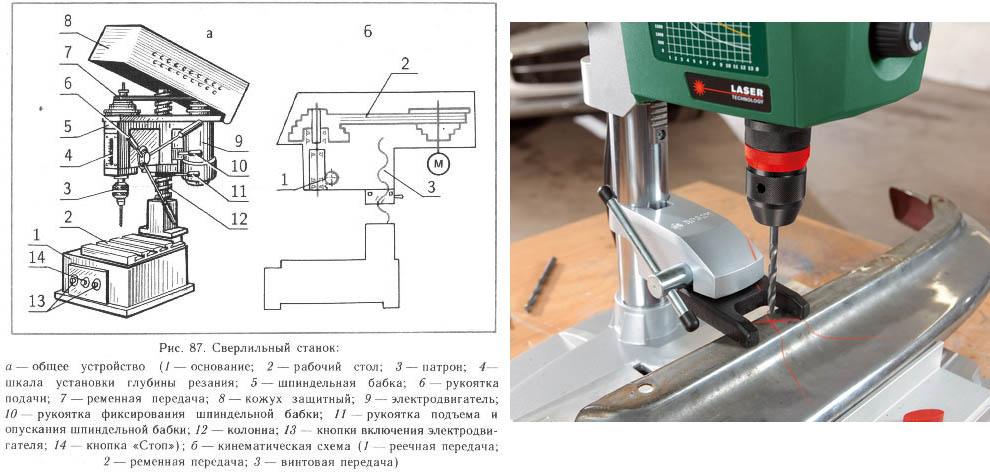 Схема устройства сверлильного станка