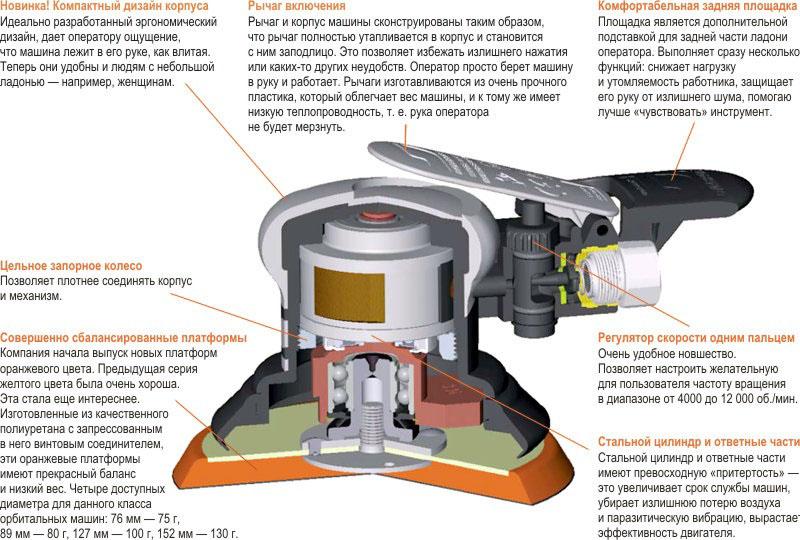 Схема устройства эксцентриковой шлифмашины