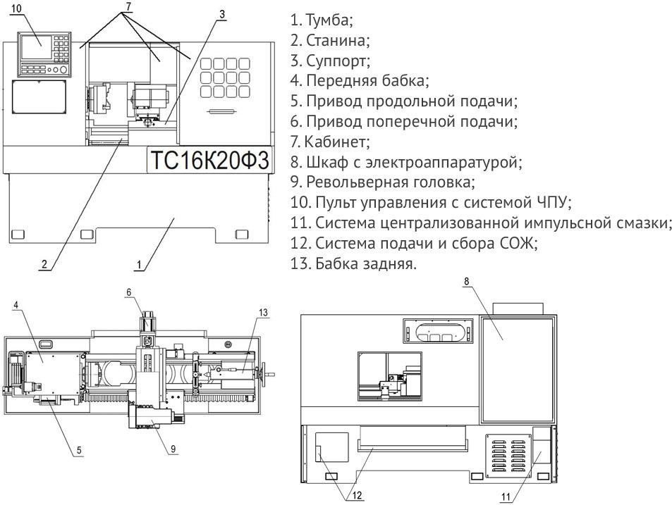 Схема устройства 16к20ф3