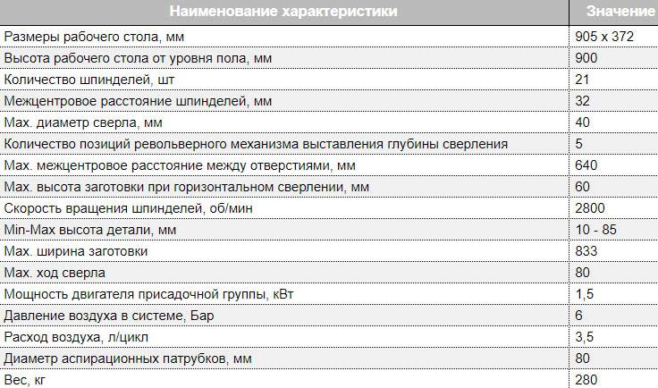 Технические параметры SCM Advance 21