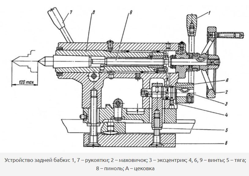 Схема устройства задней бабки