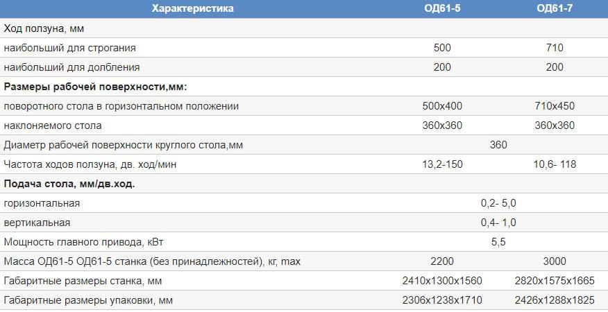Характеристики модели ОД61-5