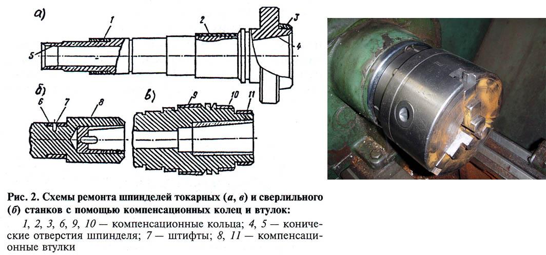 Шпиндель как элемент токарного станка