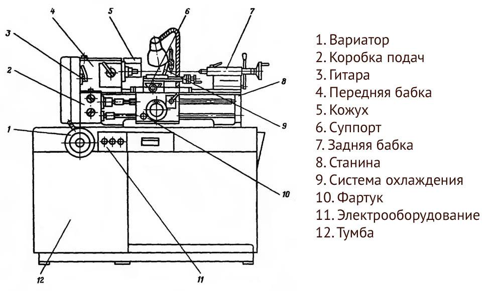 Спецификация составных частей токарно-винторезной модели 16У04П