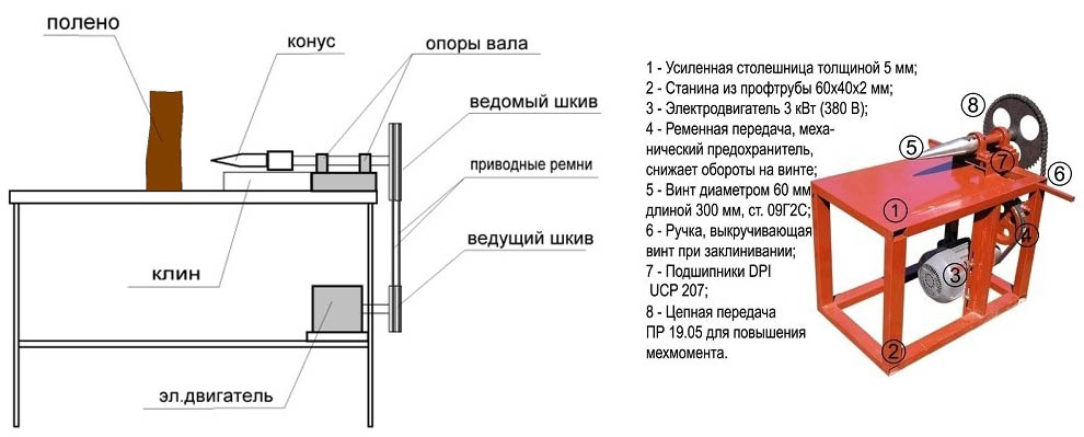 Схемы винтового колуна