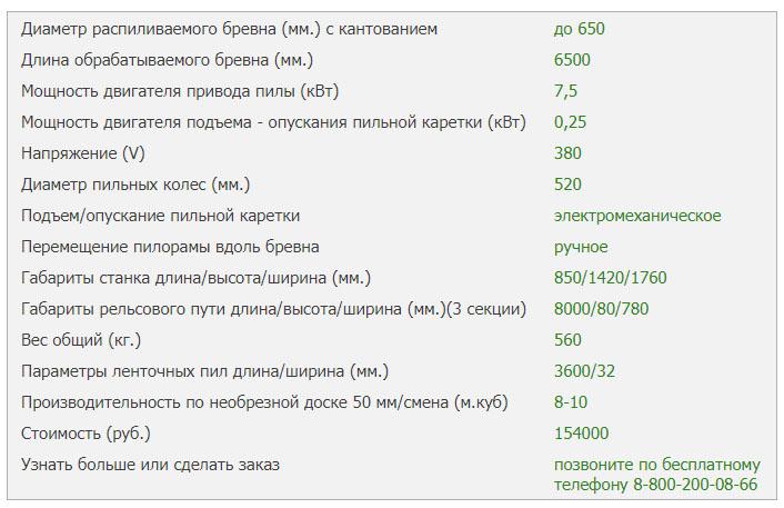 Технические характеристики пилорамы