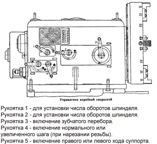 Управление коробкой скоростей станка