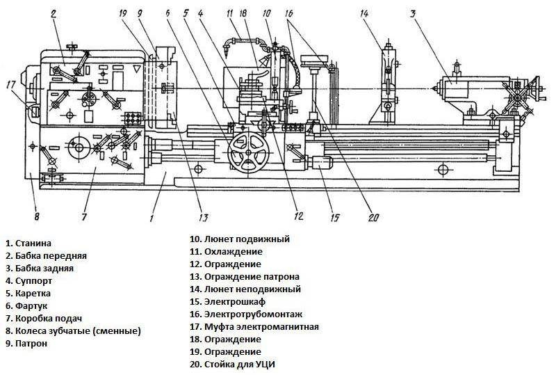Элементы управления станка