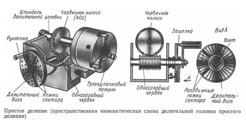 Схема устройства головки фрезерного станка