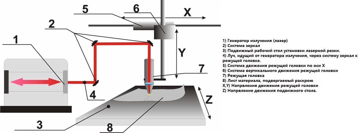 Схема устройства лазерного станка
